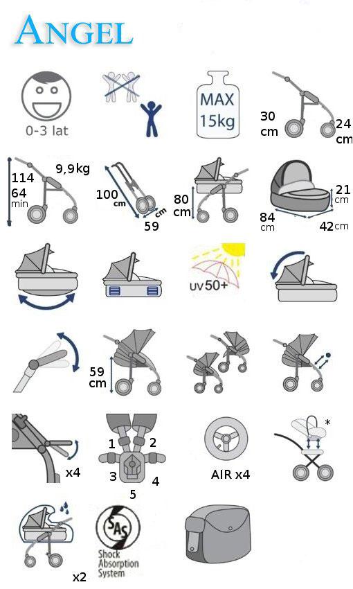 wózek Krasnal Angel wielofunkcyjny opis